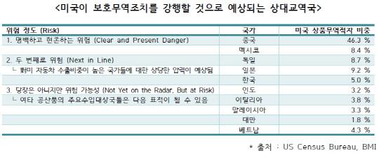 한국, 미 보호무역조치 강행 예상국 '두번째 위험한 나라'